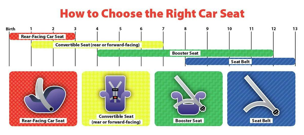 Recommended age ranges for car seats and booster seats. (Screenshot,www.michigan.gov/images/msp)