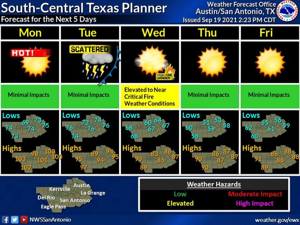 A cold front arrives in San Antonio on Tuesday bringing a drop in temperatures for the Alamo City.