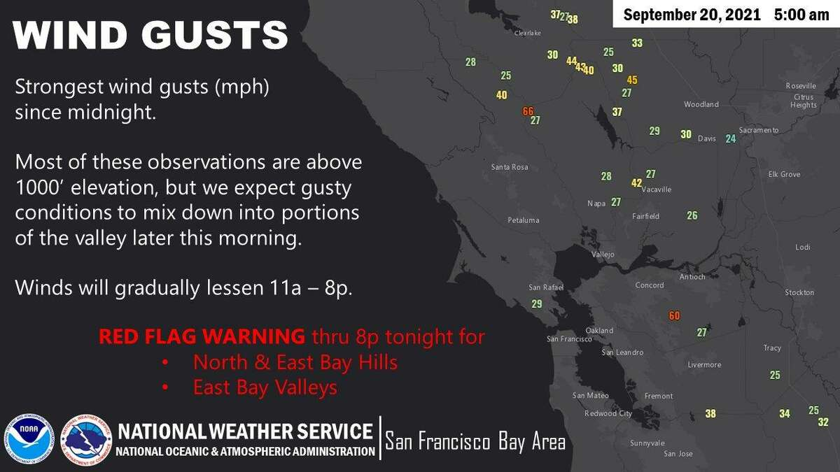 A red flag warning was scheduled for Monday until 8 p.m. for the North and East Bay hills.