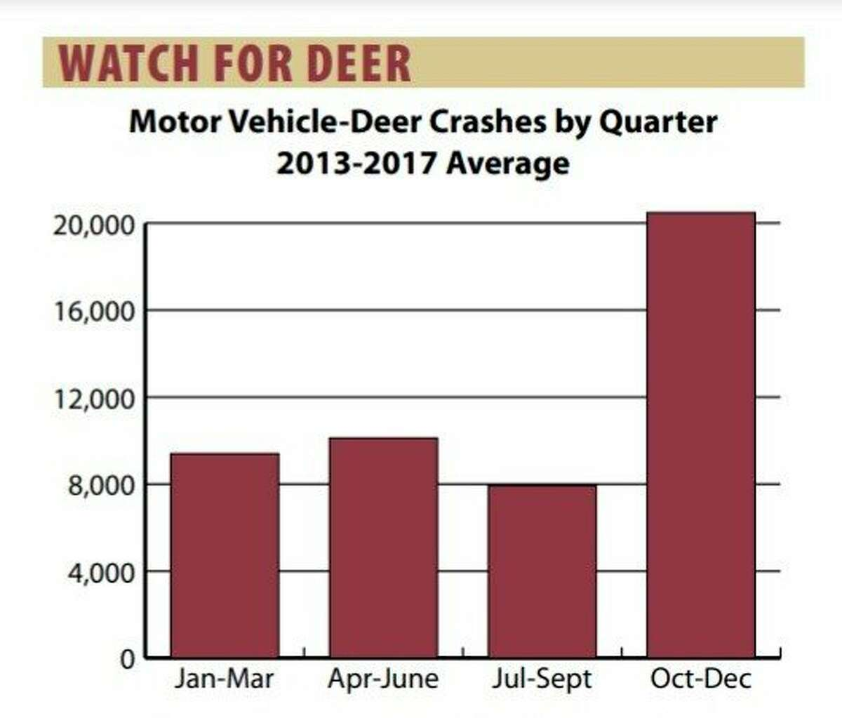 Two out of every five deer vs. vehicle crashes in Michigan occur in September through November. (Screenshot, michigan.gov/msp)