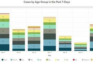 This Madison County Health Department graphic illustrates the number of COVID-19 cases, per age group, reported in the county for Sept. 14-20.
