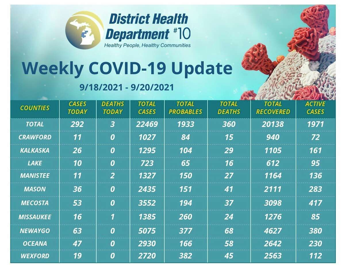 As of Monday, Sept. 20, Mecosta County had 417 active cases of COVID-19, per the District Health Department No. 10's weekly update. (Screenshot/dhd.org)