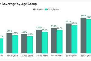 This chart shows COVID-19 vaccine coverage by age group for Manistee County. The 65-74 year old group has the highest percentage with 80.3% completion. (Screenshot/MDHHS)