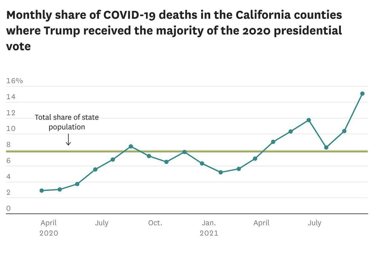 Monthly share of COVID-19 deaths in the California counties where Trump received the majority of the 2020 presidential vote