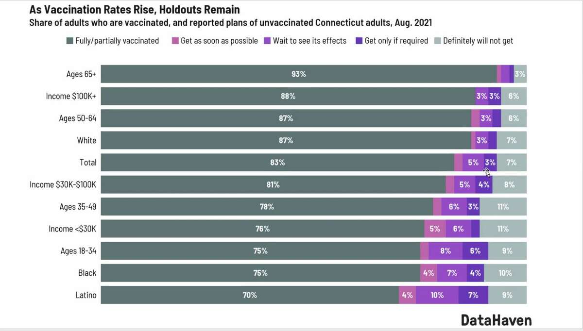 A chart on vaccination rates from a recent Data Haven survey.