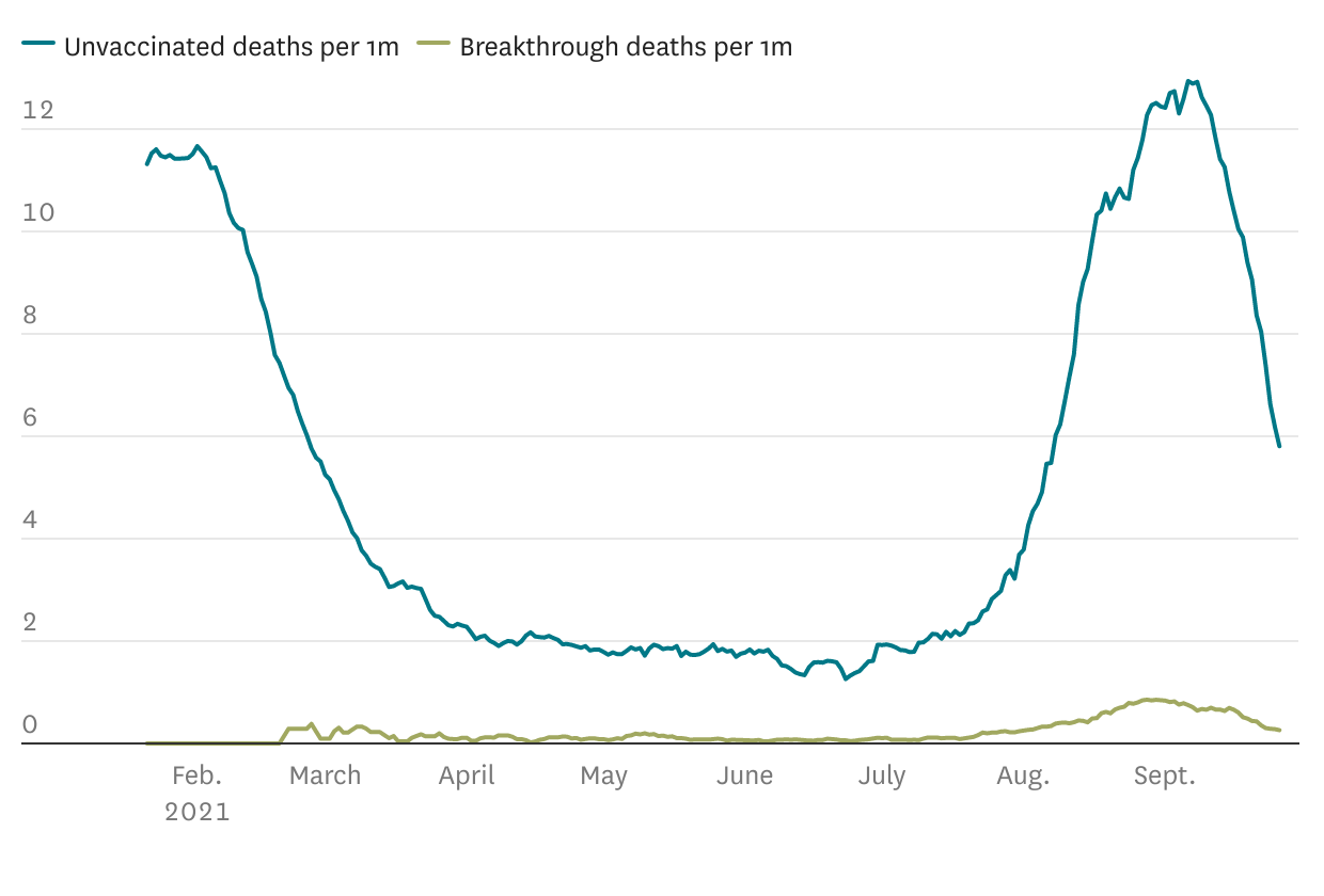 These charts show the incredibly stark difference in COVID-19 death rates between vaccinated and unvaccinated in California