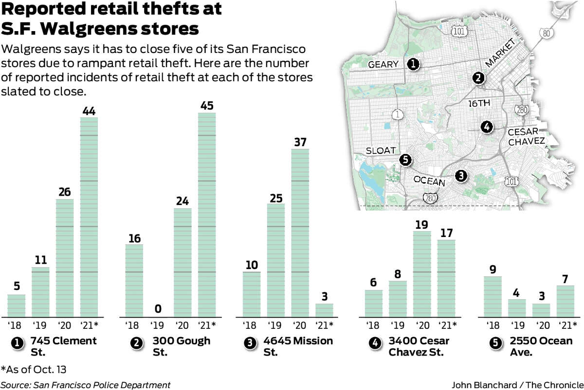 Does shoplifting force Walgreens to cut back on SF?  Data on the closing stores puts the requirement in perspective