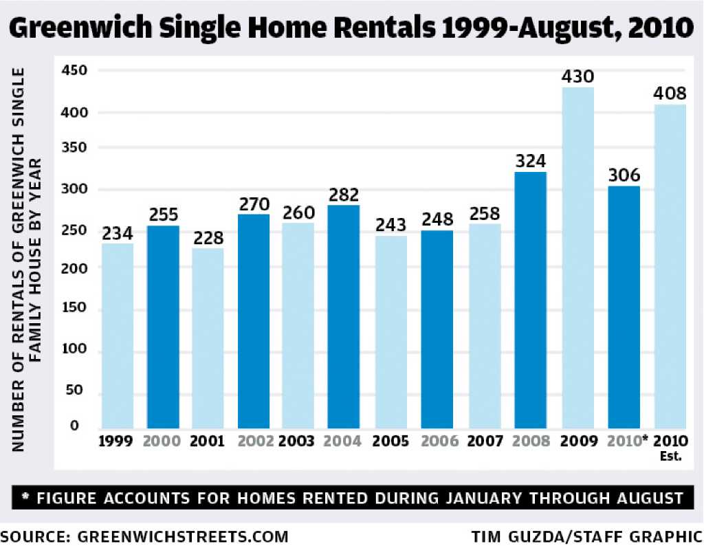 Car Rental New Milford Ct With sales flat, Greenwich home rental market heats up - Connecticut ...