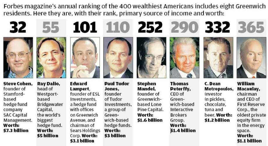 10 Fairfield County billionaires among 400 richest Americans