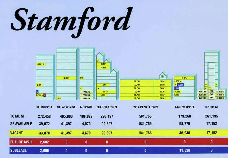 Choyce Peterson, a firm that represents commercial tenants seeking to lease space in Lower Fairfield County, has produced a poster that graphically represents office vacancies in Stamford, Greenwich and Norwalk.  It is being distributed to current and potential clients. Photo: Contributed Photo / Stamford Advocate Contributed