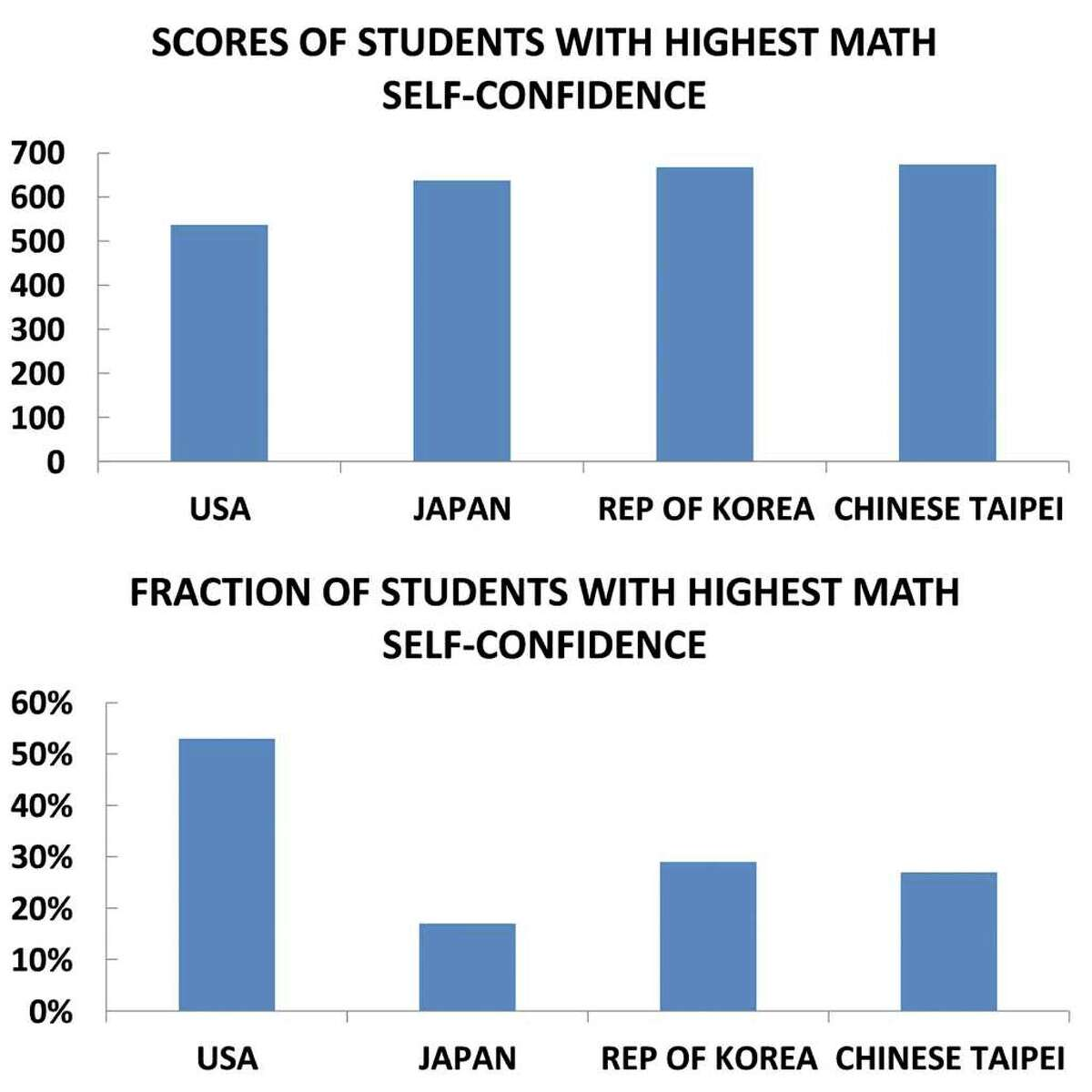US eighth graders with the highest self-confidence in math in 2007 were outscored by Asian students with less self-confidence. Source: http://timss.bc.edu/timss2007. Graphic by Forrest M. Mims III.