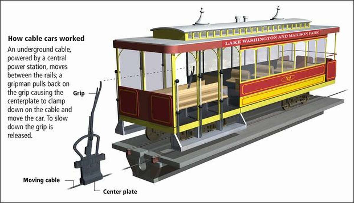 The first cable operation in Seattle carried passengers from Pioneer Square to Leschi Park, along Yesler Way and back on Jackson. The primary reasons for building the lines were real estate development and delivering recreation seekers to Lake Washington's western shore. Seattle's cable cars were patterned after San Francisco's to handle steep hills. Some lines converted to electric traction while others operated until 1940, lasting longer than any other city except San Francisco. (Graphic by David Badders / Seattle P-I)