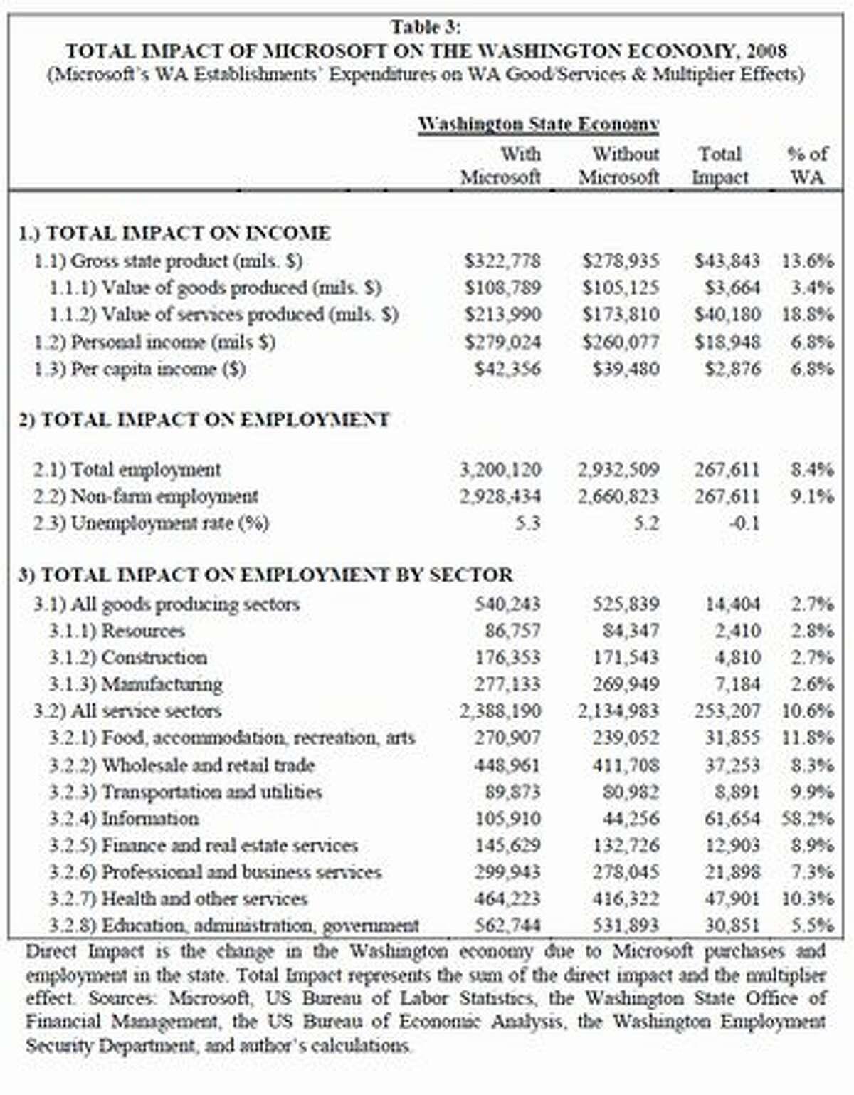 "From ""The Microsoft Economic Impact Study,"" March 2010, Theo Eicher, University of Washington."