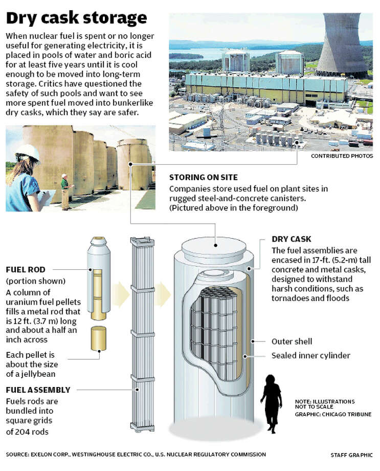 Dry cask storage Photo: Tim Guzda / Stamford Advocate staff graphic