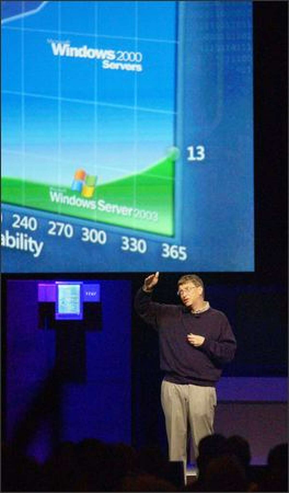 Bill Gates addresses the annual Windows Hardware Engineering Conference yesterday. He eulogized a major computing component, saying