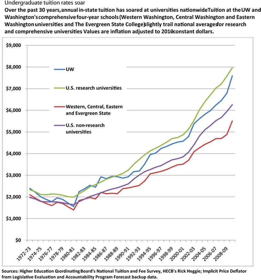 Chart No. 1 Photo: Seattlepi.com
