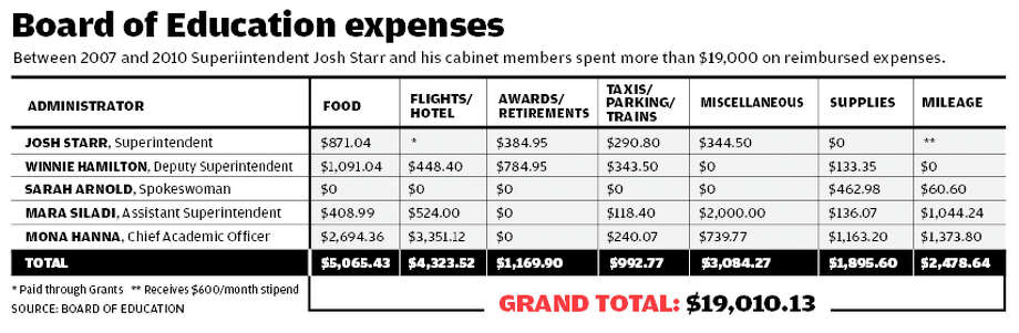 Board of Education expenses 2007 - 2010  - Josh Starr, Winnie Hamilton, Sarah Arnold, Mara Siladi, Mona Hanna Photo: Tim Guzda / Stamford Advocate staff graphic