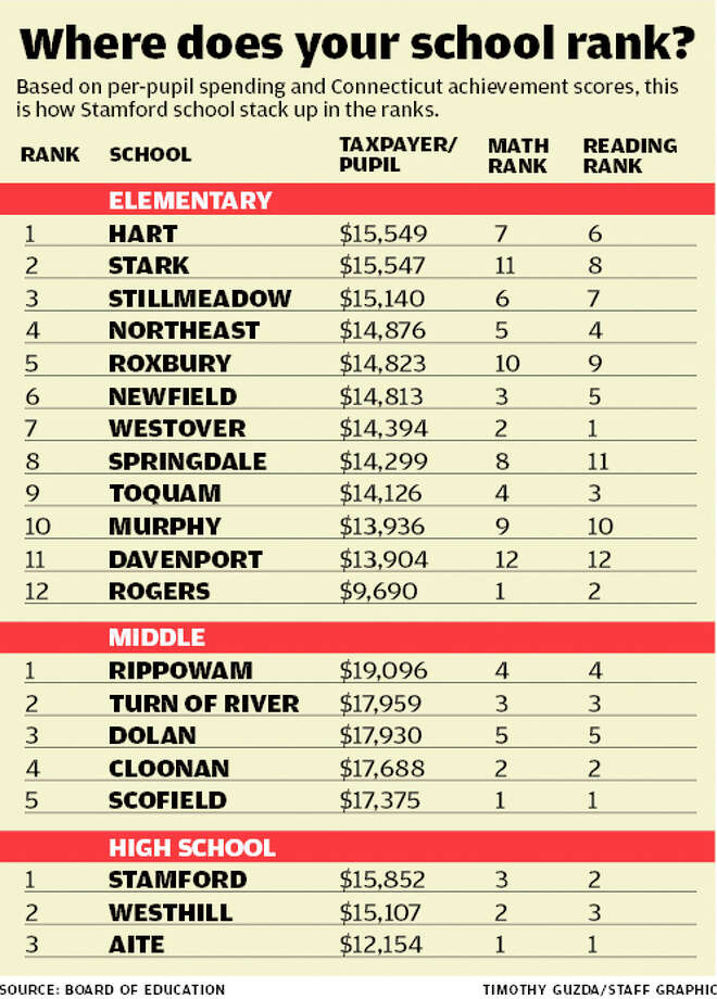 Where does your school rank? List of Stamford Public Schools by grade level, ranked by taxpayer / pupil, math and reading scores. Source: Board of Education. Timothy Guzda, Staff Graphic Photo: Tim Guzda / Stamford Advocate staff graphic