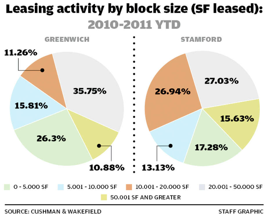Leasing activity by block size. Photo: Tim Guzda / Stamford Advocate staff graphic