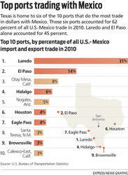 Despite drug war, trade with Mexico is booming - San Antonio