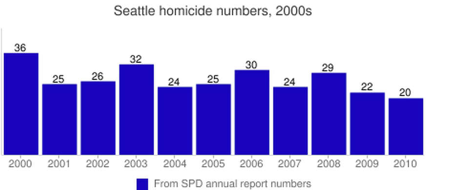 Seattle homicides in the 2000s, accoridng to the Seattle Police Department annual reports. Photo: Seattlepi.com