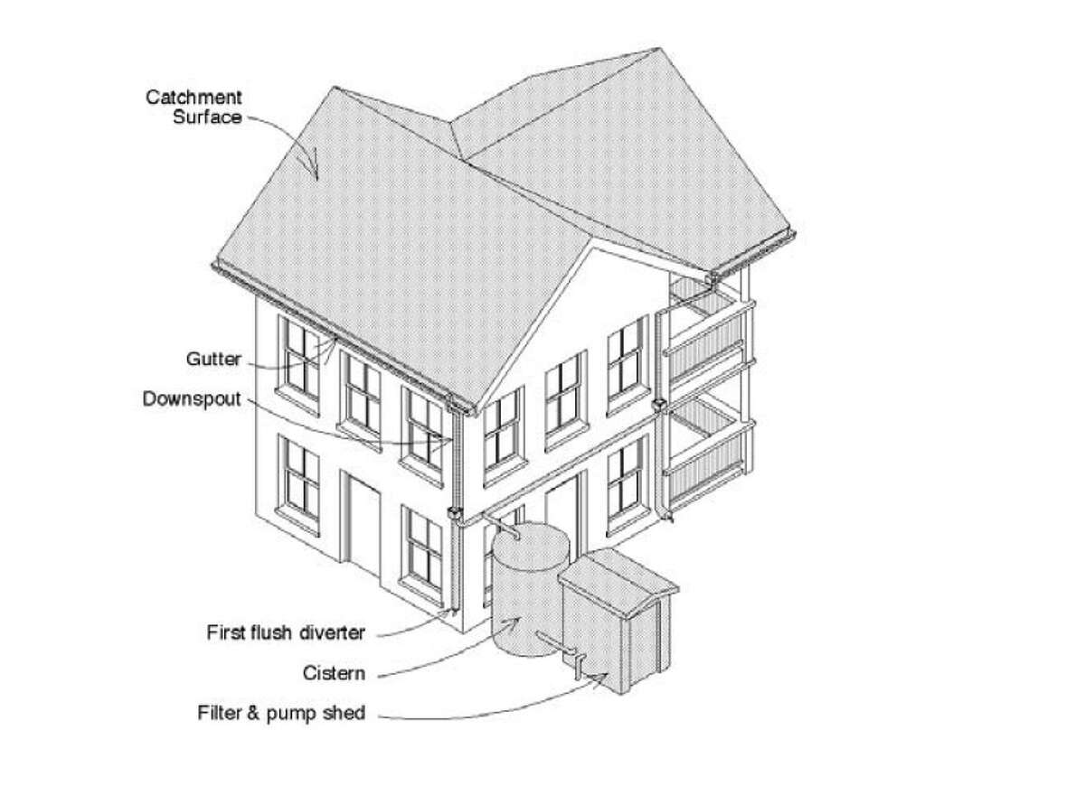 A rainwater catchment system (illustration courtesy King County Board of Health).