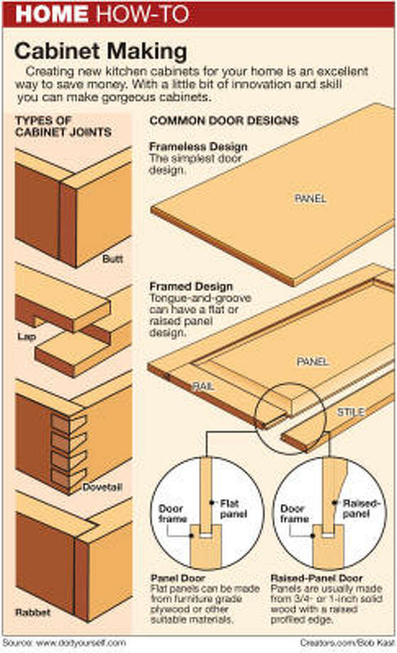 Cabinets Strength Based On Proper Wood Joints Houston