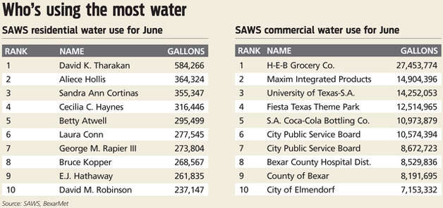 Source: SAWS. These individuals were on SAWS' top 100 water consumer list during the summers of 2009 and 2011: Aliece Hollis, Leslie N. Negley, Horst W. Albrecht, Alexander & Zweibach, David L. Fox, James F. Cotter, Dan-Allan Hughes Jr., David M. Robinson, Peter L. French and William E. Greehey. Photo: EXPRESS-NEWS GRAPHIC
