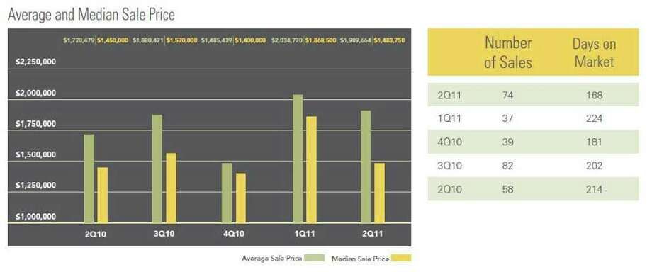 This chart shows that average and median sale price in New Canaan. Photo: Contributed Photo
