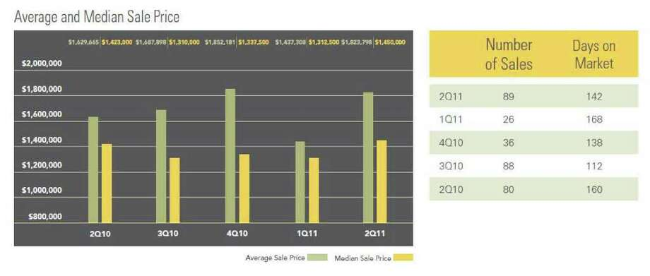 This chart shows that average and median sale price in Darien. Photo: Contributed Photo