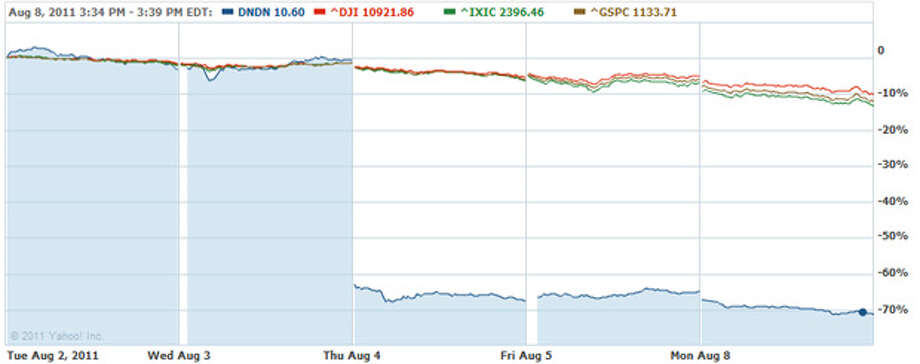 Dendreon stock, shown with light-blue shading, dropped more than 70 percent from Tuesday, Aug. 2, to Monday, Aug. 8. The Dow Jones (red), S&P 500 (brown) and Nasdaq (green) are also shown. Photo: Yahoo Finance Chart