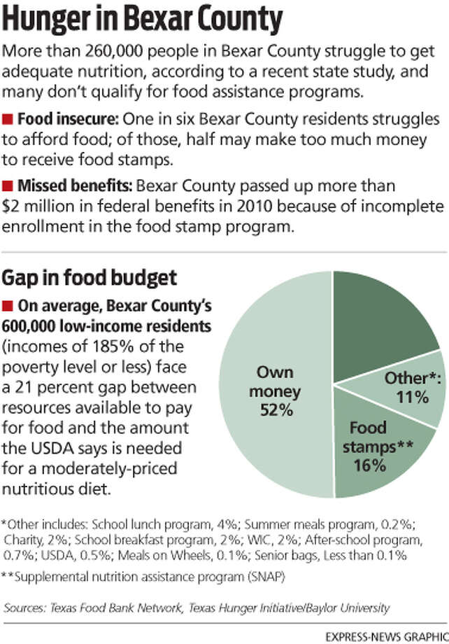 in texas, 18 percent are facing hunger - san antonio express-news
