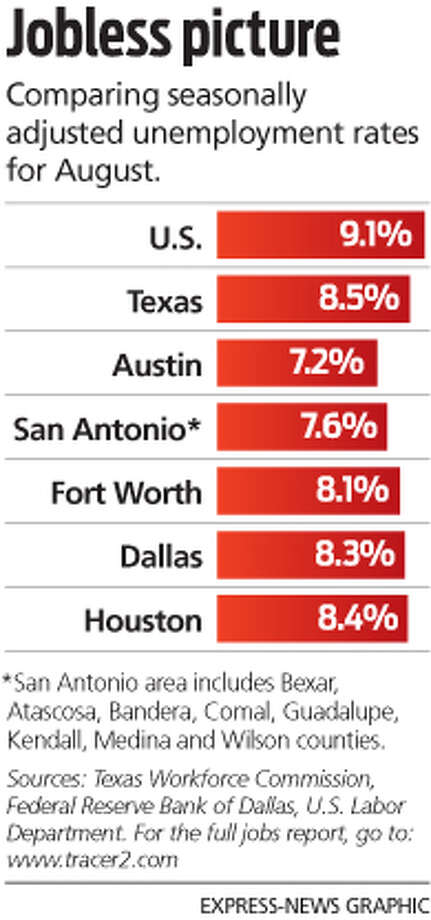 Job tally in Texas falls off - San Antonio Express-News