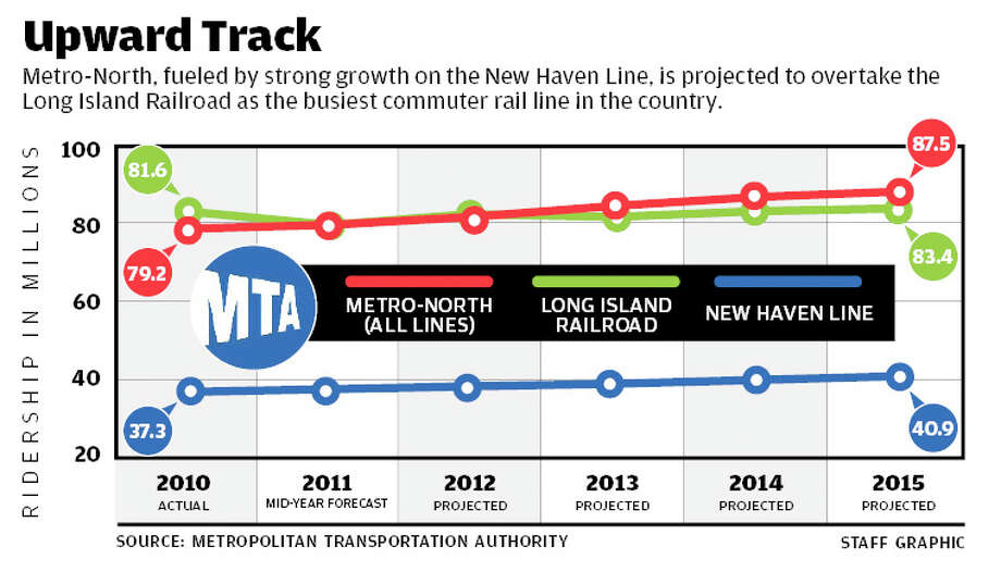 Metro-North, fueled by strong growth on the New Haven Line, is projected to overtake the Long Island Railroad as the busiest commuter rail line in the country. Photo: File Photo
