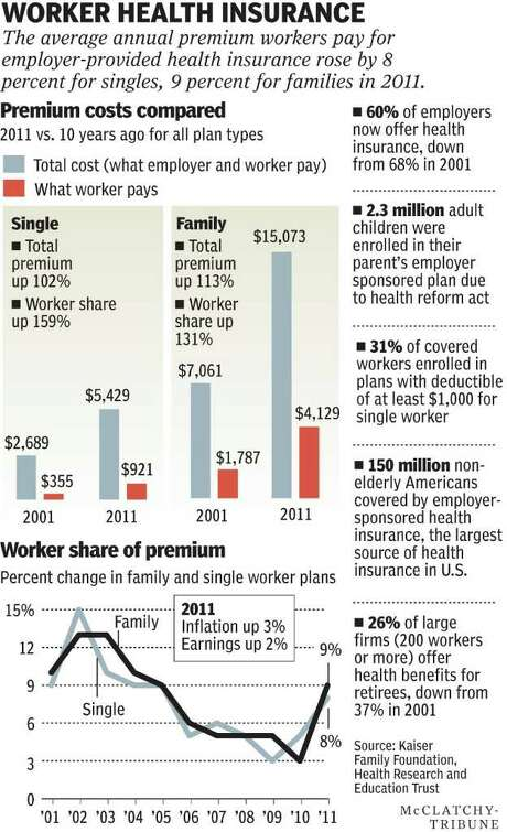 insurance graphic Photo: McClatchy