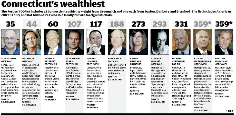 The Forbes 40 list includes 11 Connecticut residents -  eight from Greenwich and one each from Darien, Danbury and Branford. The list includes American citizens only and not billionaires who live locally but are foreign nationals. Steve Cohen, Ray Dalio, Thomas Peterffy, Paul Tudor Jones, Edward Lampert, Peter Buck, Karen Pritzker, Stephen Mandel, Richard Chilton Jr., C. Dean Metropoulos William Macaulay Photo: Tim Guzda