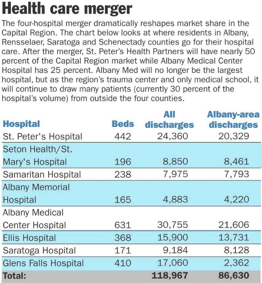 Hospital merger