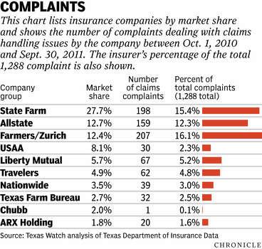 Car Insurance Companies In Corpus Christi Tx
