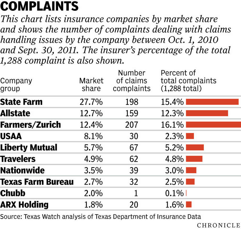 Farmers Insurance leads in consumer claim complaints - Houston Chronicle