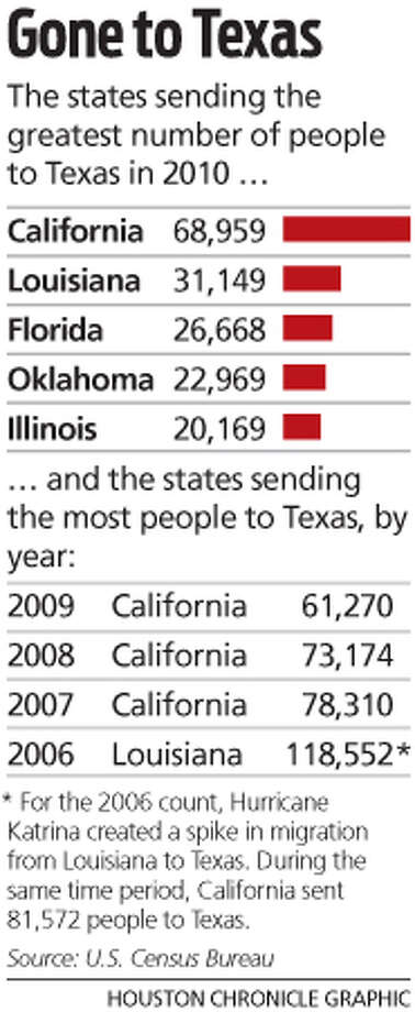 Texas migration stats, states sending the greatest number of people to Texas in 2010, Houston Chronicle graphic
