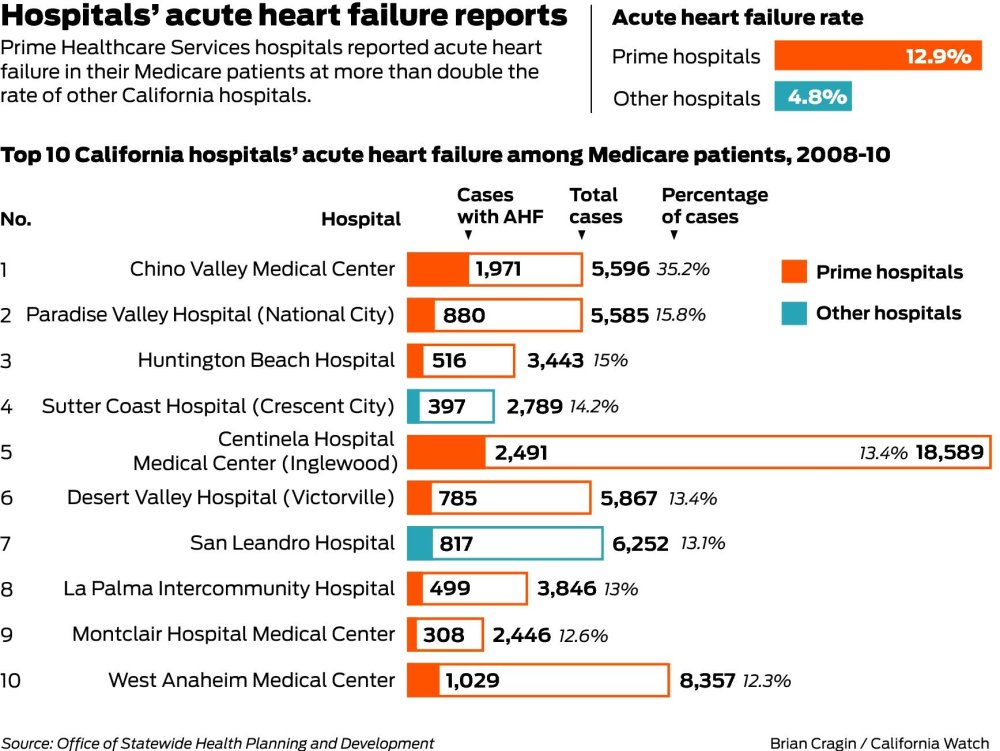 Hospital's heart diagnoses surge after pay changed - SFGate