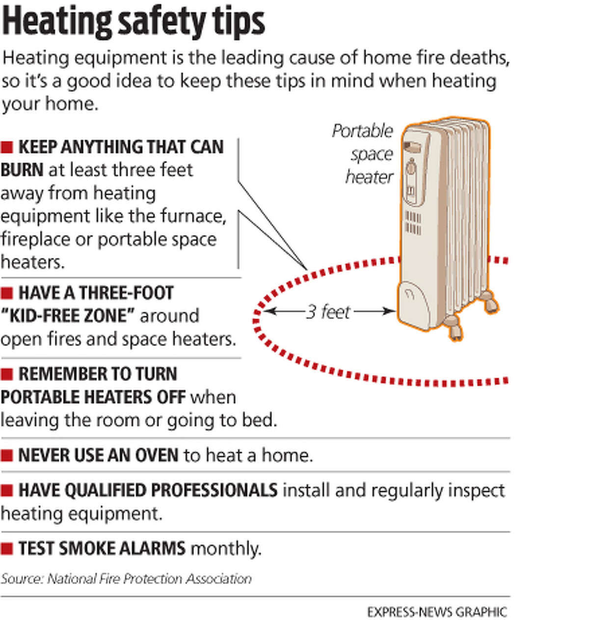 Heating safety tips Heating equipment is the leading cause of home fire deaths, so it's a good idea to keep these tips in mind when heating your home.