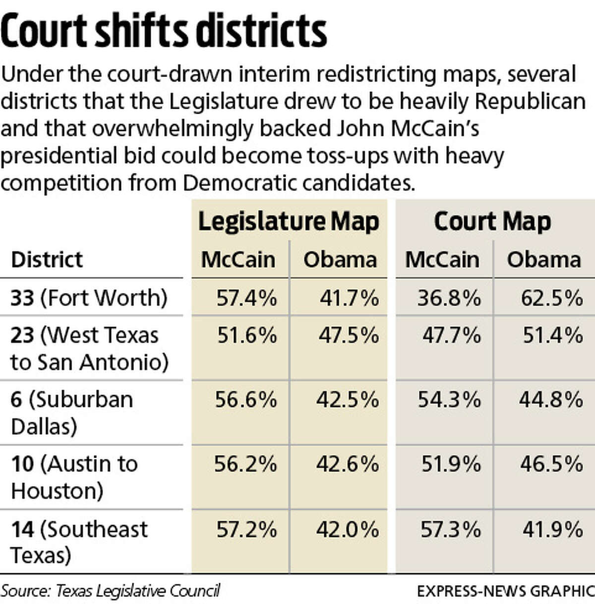 Court shifts districts Under the court-drawn interim redistricting maps, several districts that the Legislature drew to be heavily Republican and that overwhelmingly backed John McCain's presidential bid could become toss-ups with heavy competition from Democratic candidates.