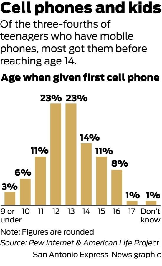 Kids start using cell phones at younger ages - SFGate