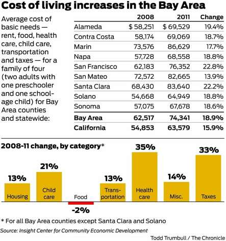report basic cost of living soars in bay area sfgate. Black Bedroom Furniture Sets. Home Design Ideas