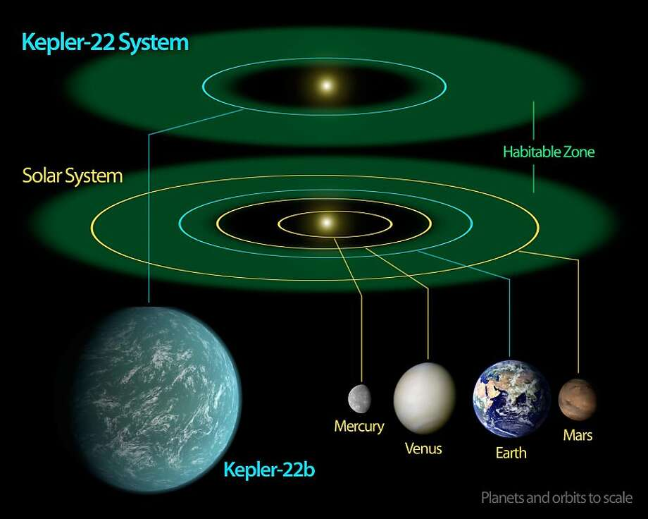"Comfortably Circling within the Habitable Zone - This diagram compares our own solar system to Kepler-22, a star system containing the first ""habitable zone"" planet discovered by NASA's Kepler mission. The habitable zone is the sweet spot around a star where temperatures are right for water to exist in its liquid form. Liquid water is essential for life on Earth.  Kepler-22's star is a bit smaller than our sun, so its habitable zone is slightly closer in. The diagram shows an artist's rendering of the planet comfortably orbiting within the habitable zone, similar to where Earth circles the sun. Kepler-22b has a yearly orbit of 289 days. The planet is the smallest known to orbit in the middle of the habitable zone of a sun-like star. It's about 2.4 times the size of Earth. Photo: NASA/Ames/JPL-Caltech"
