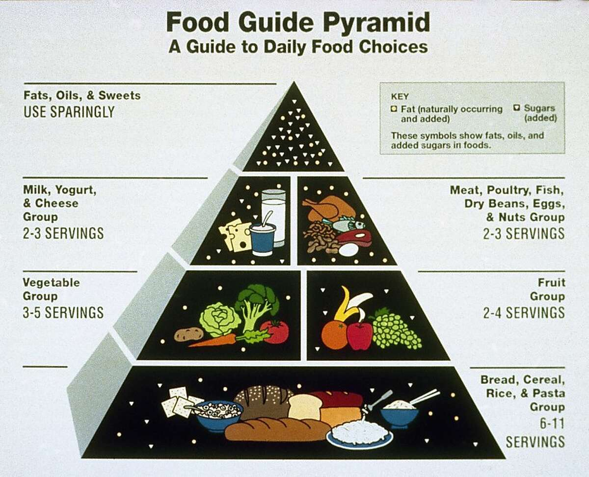 FILE - In this April 28, 1992 file image provided by the USDA , the Agriculture Department food pyramid is displayed. There's a new U.S. symbol for healthful eating: The Agriculture Department unveiled
