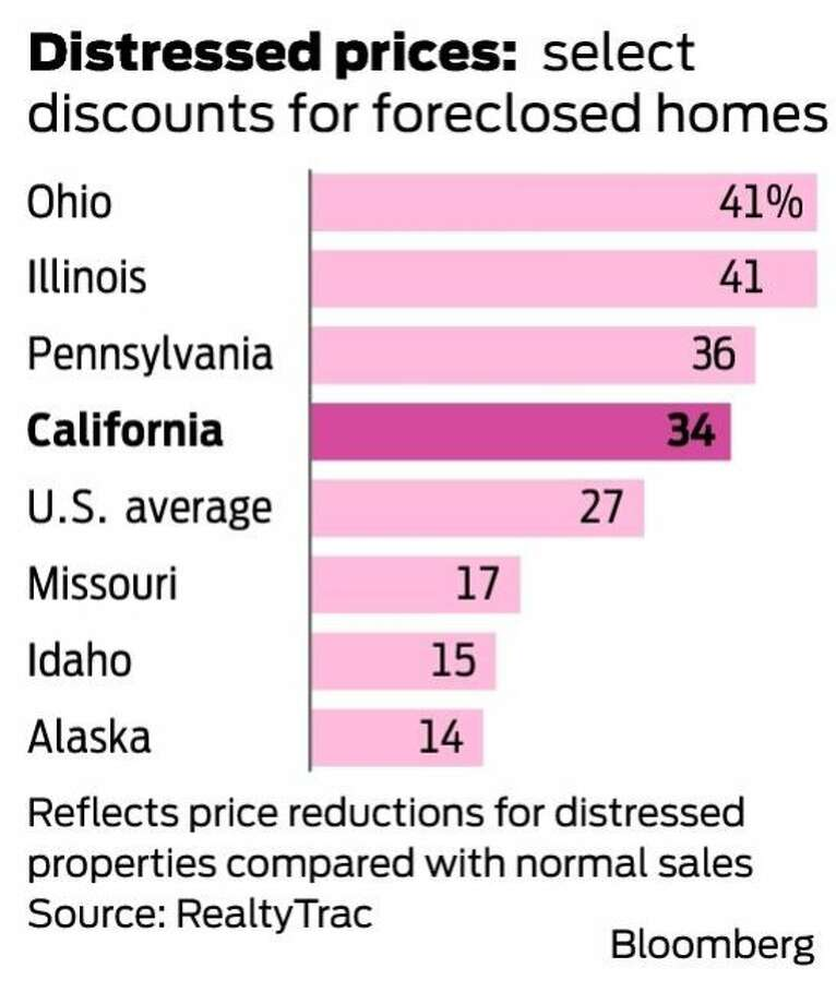 Foreclosed home sales' markdown in California? 34% - SFGate