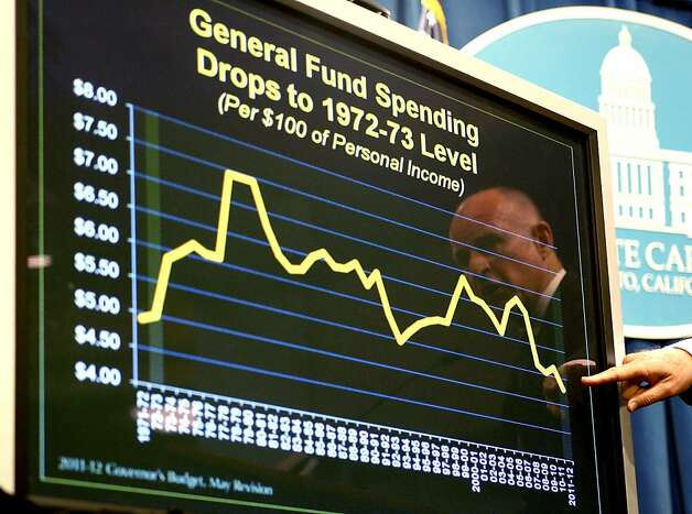 "Jerry Brown, governor of California, points to a chart as he introduces his revised 2011-2012 fiscal year budget proposal at the State Capitol in Sacramento, California, U.S., on Monday, May. 16, 2011. California's economy is ""on the mend,"" driving revenue $6.6 billion higher than forecast through fiscal 2012, reducing the deficit of the most populous U.S. state and trimming the need for higher taxes, Brown said. Photographer: Ken James/Bloomberg *** Local Caption *** Jerry Brown Photo: Ken James, Bloomberg"