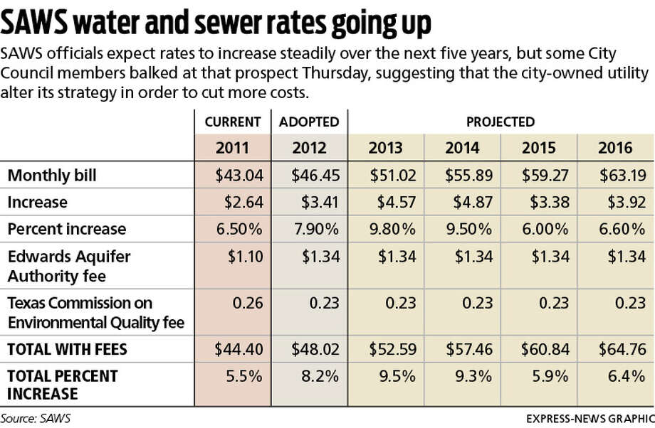 SAWS water and sewer rates going up Photo: Harry Thomas